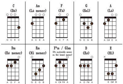 Acordes básicos e fáceis para iniciantes no ukulele