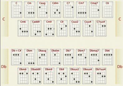 180 acordes de ukulele para soprano, concert e tenor